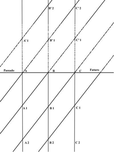 Gráfico - A Fenomenologia